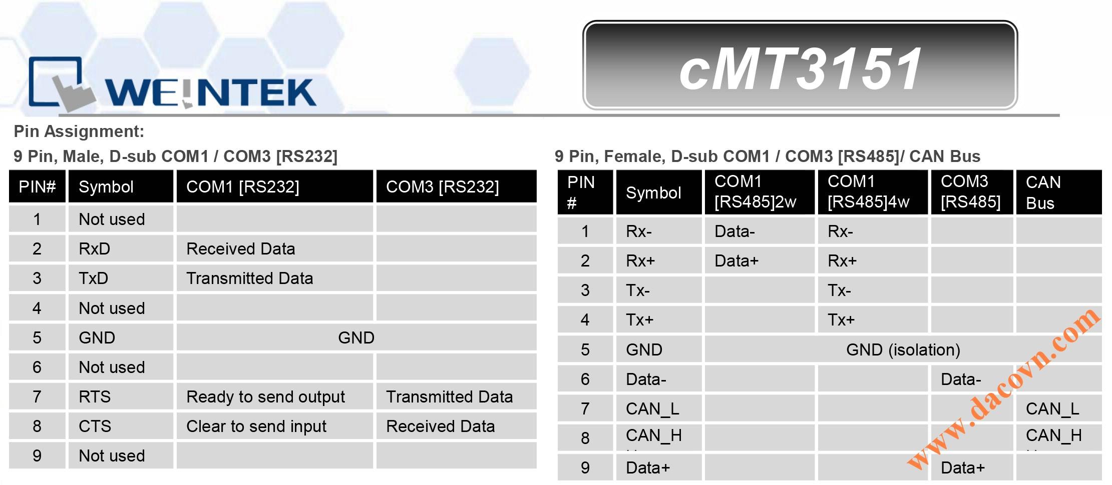 cMT3151 Màn hình cảm ứng điều khiển hiển thị cMT-SVR