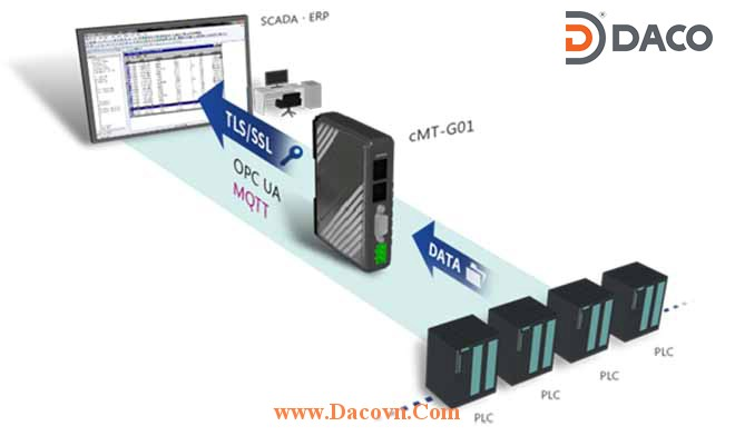 cMT-G01 Cong Truyen Thong Thong Minh HMI Weintek: Bảo mật dữ liệu