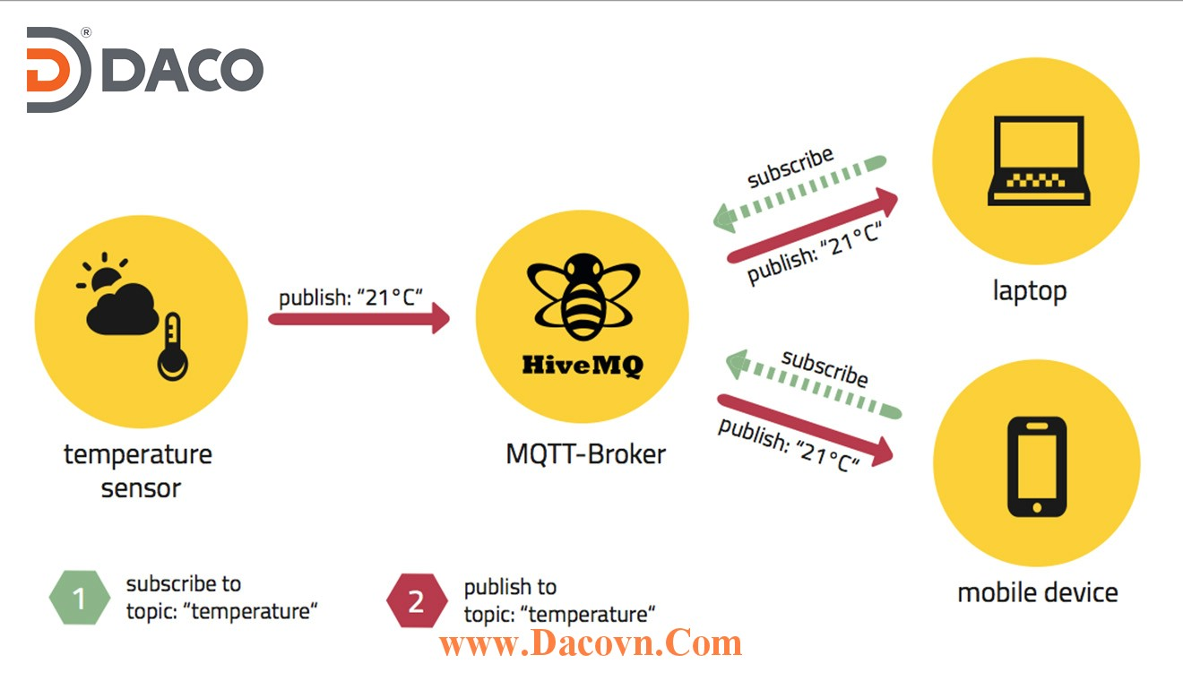 MQTT Message Queue Telemetry Transport IoT